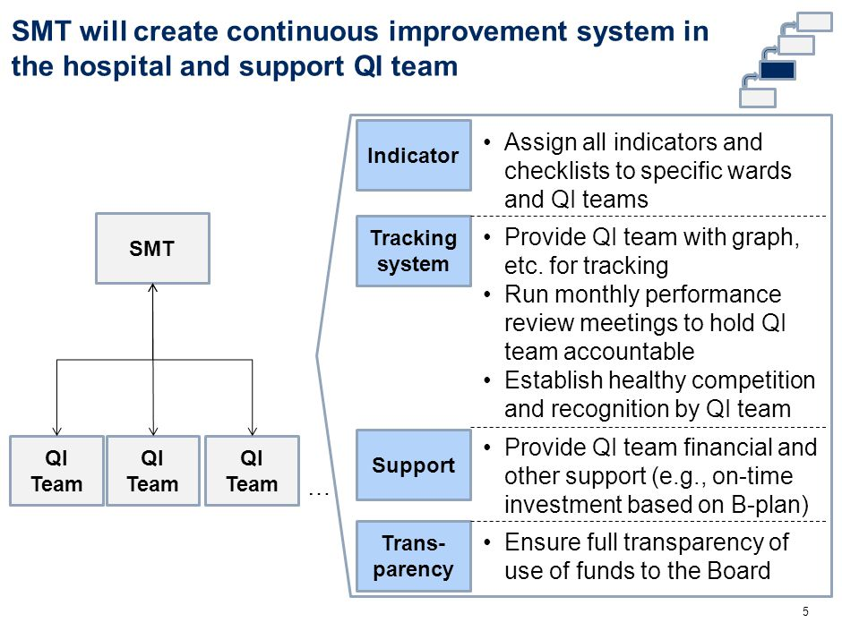 Performance dashboard will provide the SMT with trend views of critical quality indicators