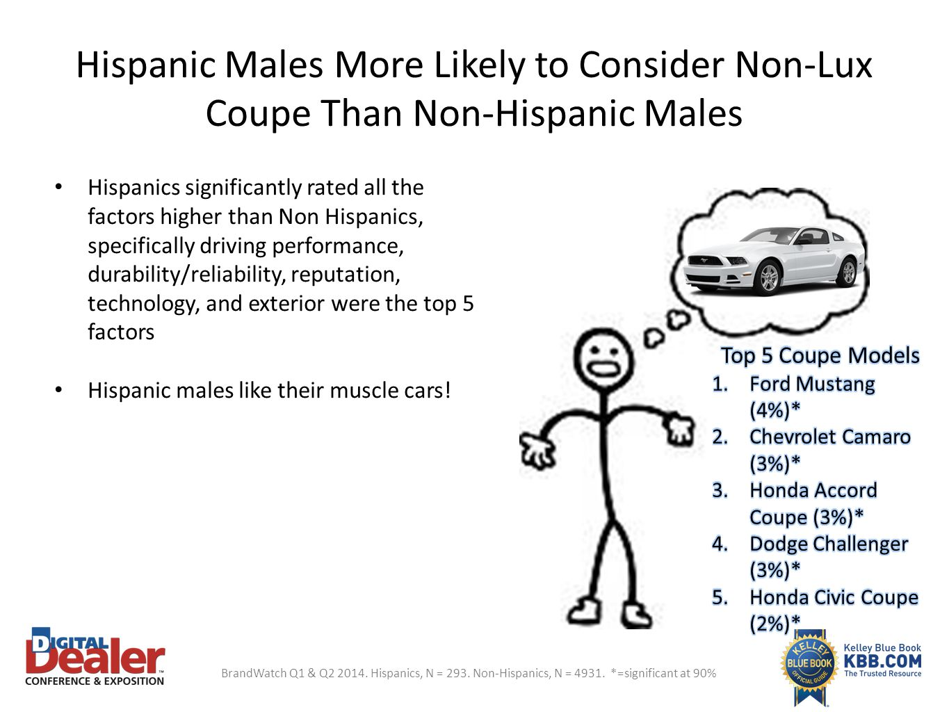 Hispanic Males More Likely to Consider Non-Lux Coupe Than Non-Hispanic Males
