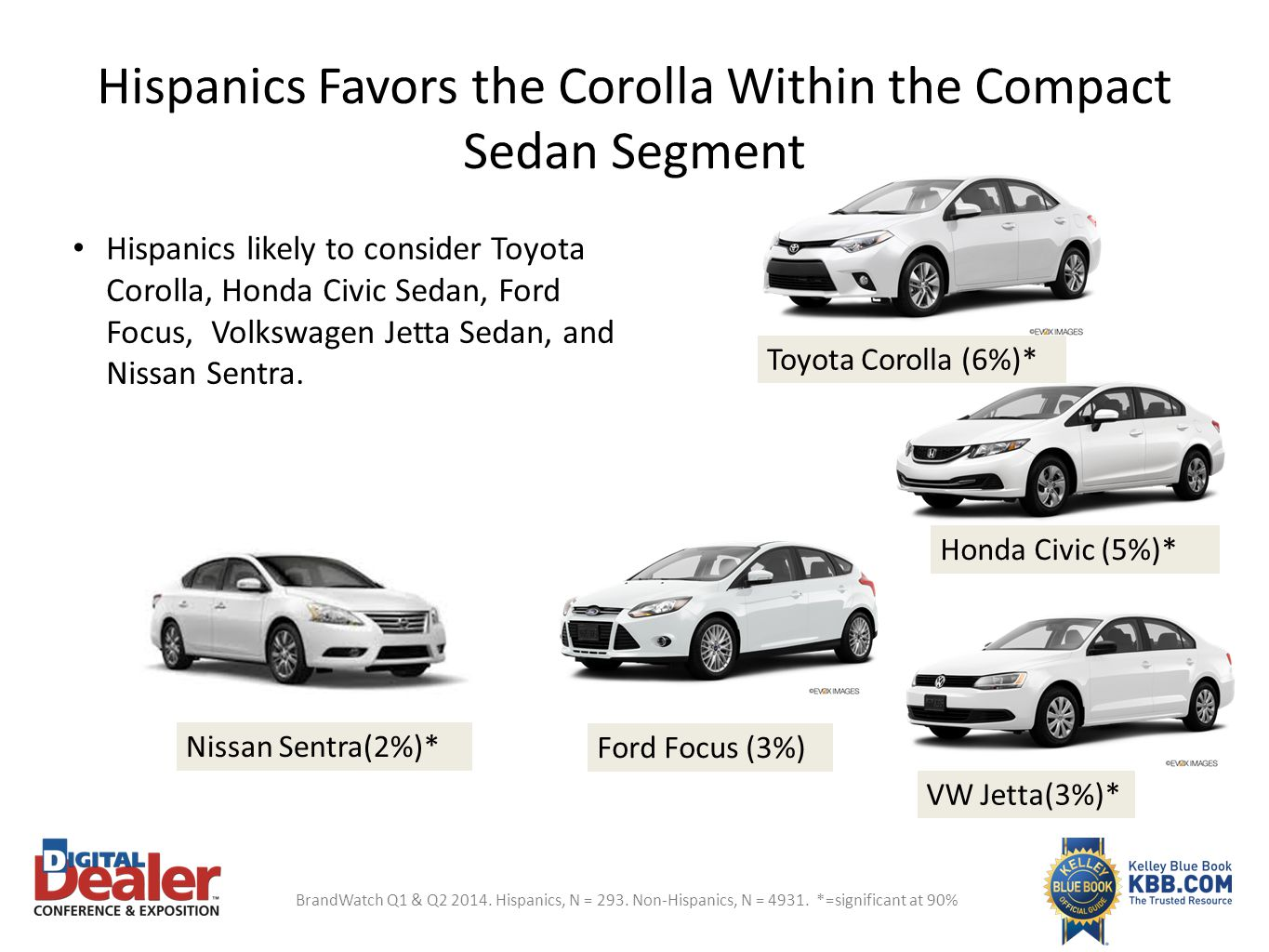 Hispanics Favors the Corolla Within the Compact Sedan Segment