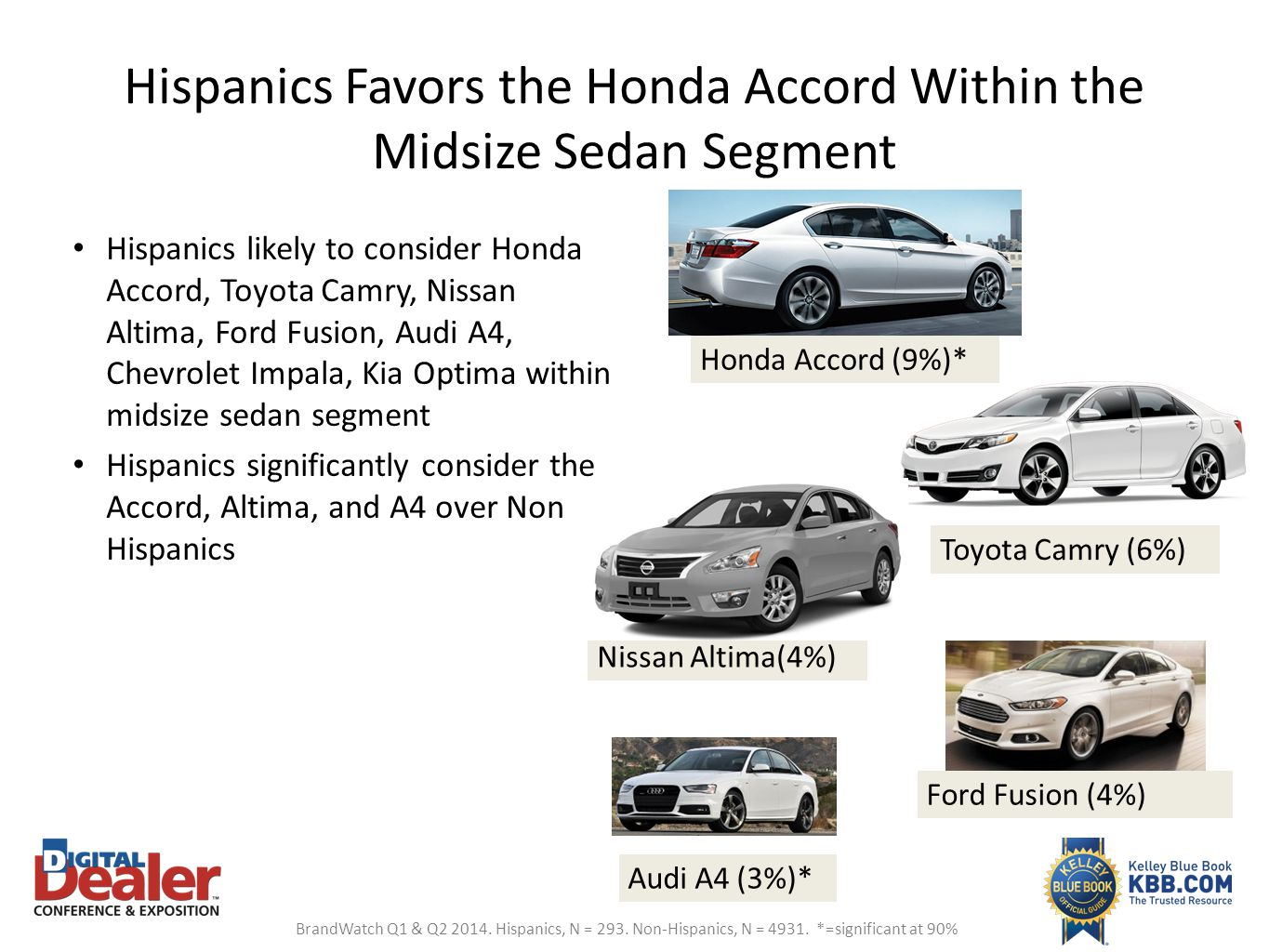 Hispanics Favors the Honda Accord Within the Midsize Sedan Segment