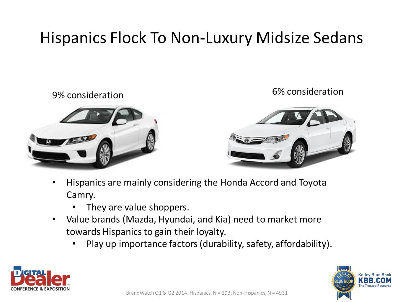 Hispanics Flock To Non-Luxury Midsize Sedans