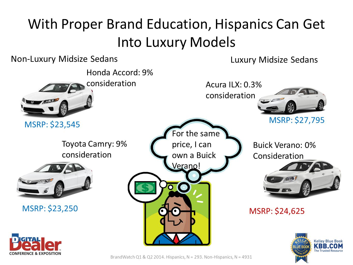 With Proper Brand Education, Hispanics Can Get Into Luxury Models