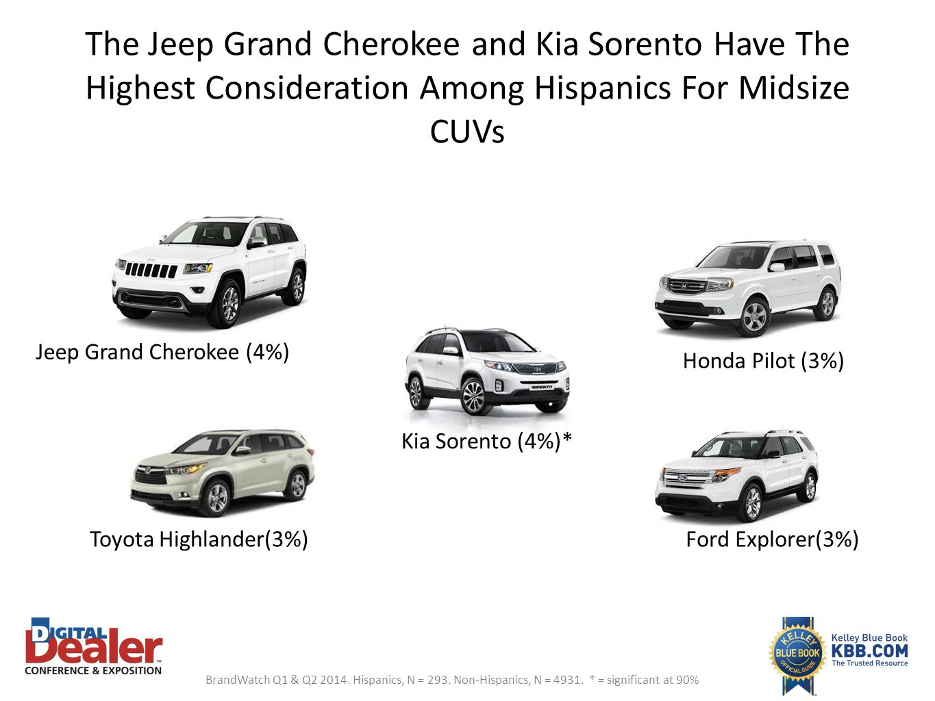 The Jeep Grand Cherokee and Kia Sorento Have The Highest Consideration Among Hispanics For Midsize CUVs