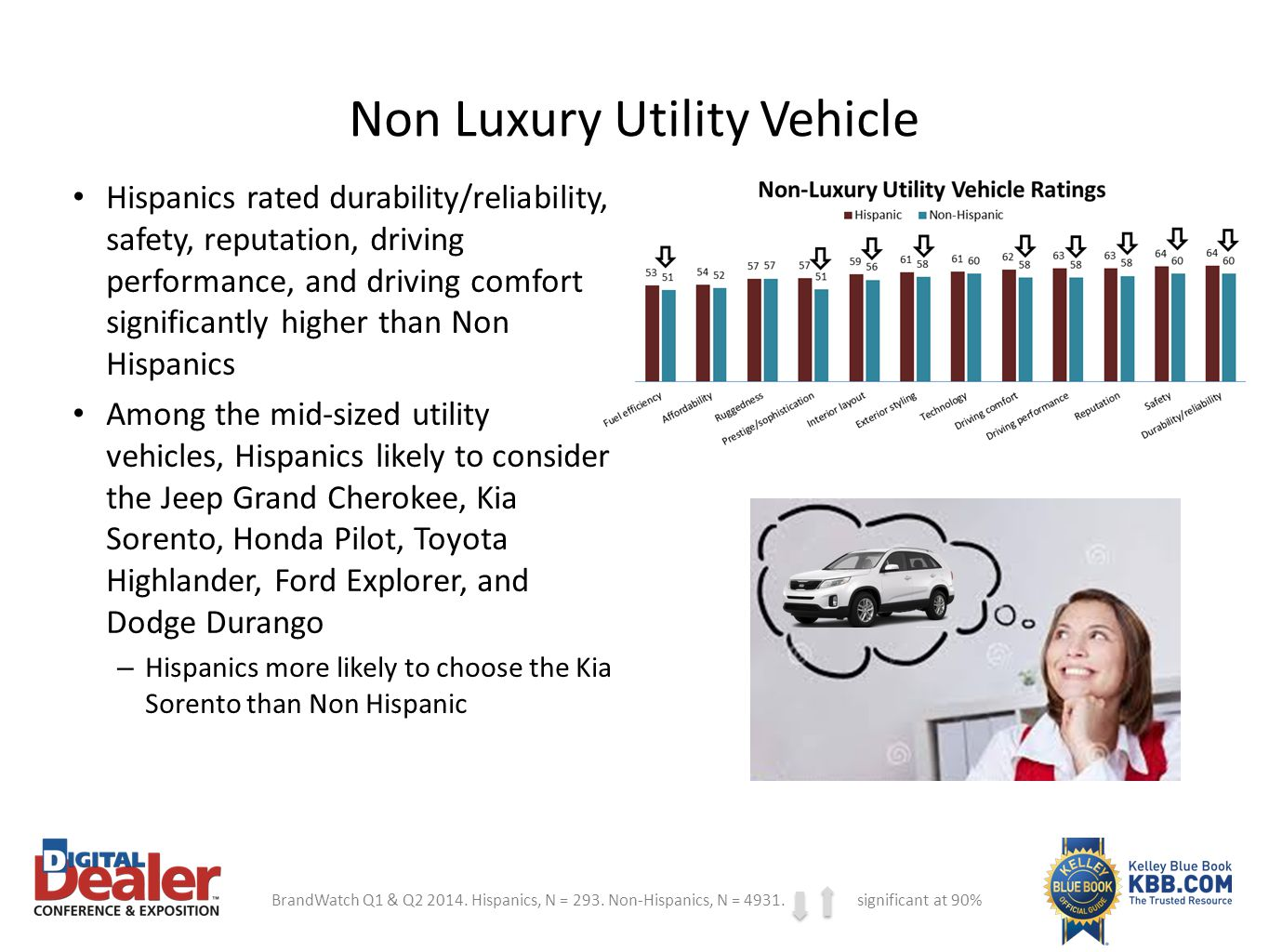 Non Luxury Utility Vehicle
