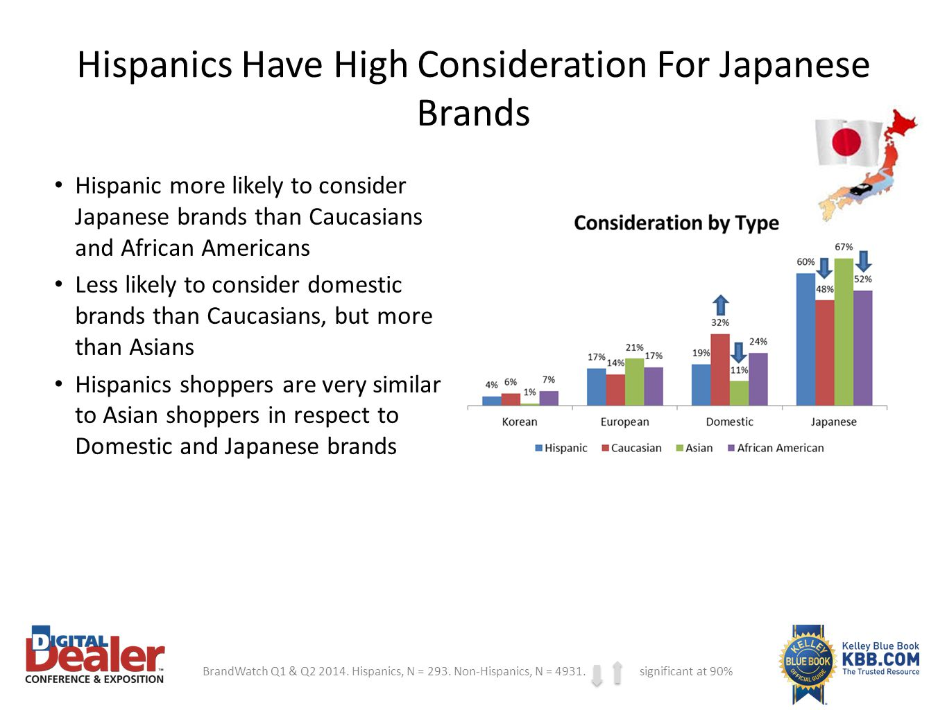 Hispanics Have High Consideration For Japanese Brands