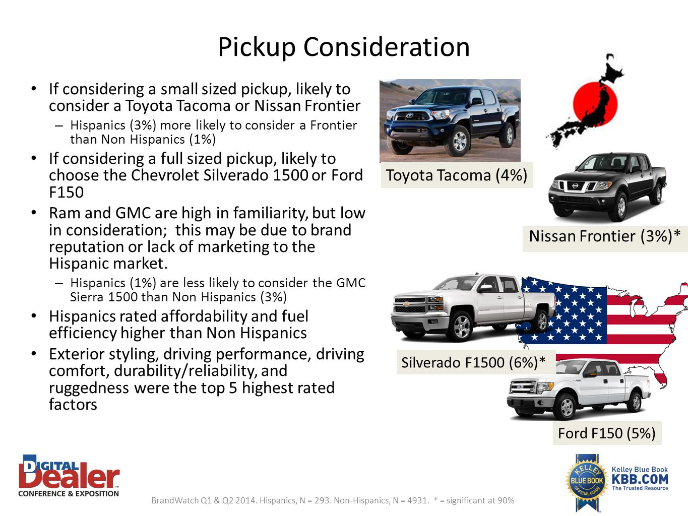 Pickup Consideration If considering a small sized pickup, likely to consider a Toyota Tacoma or Nissan Frontier.