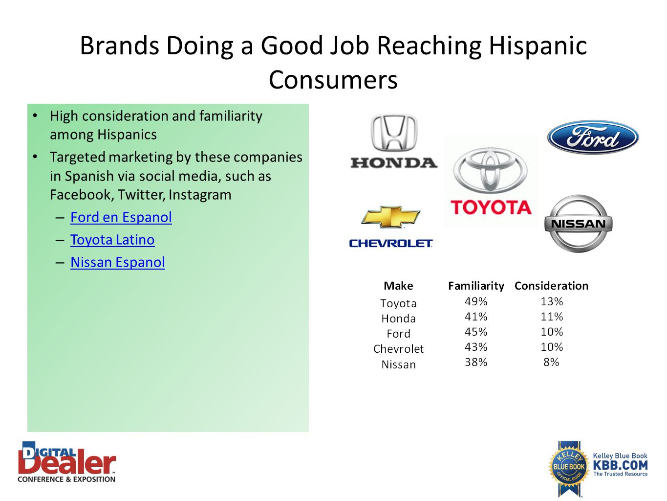 Brands Doing a Good Job Reaching Hispanic Consumers