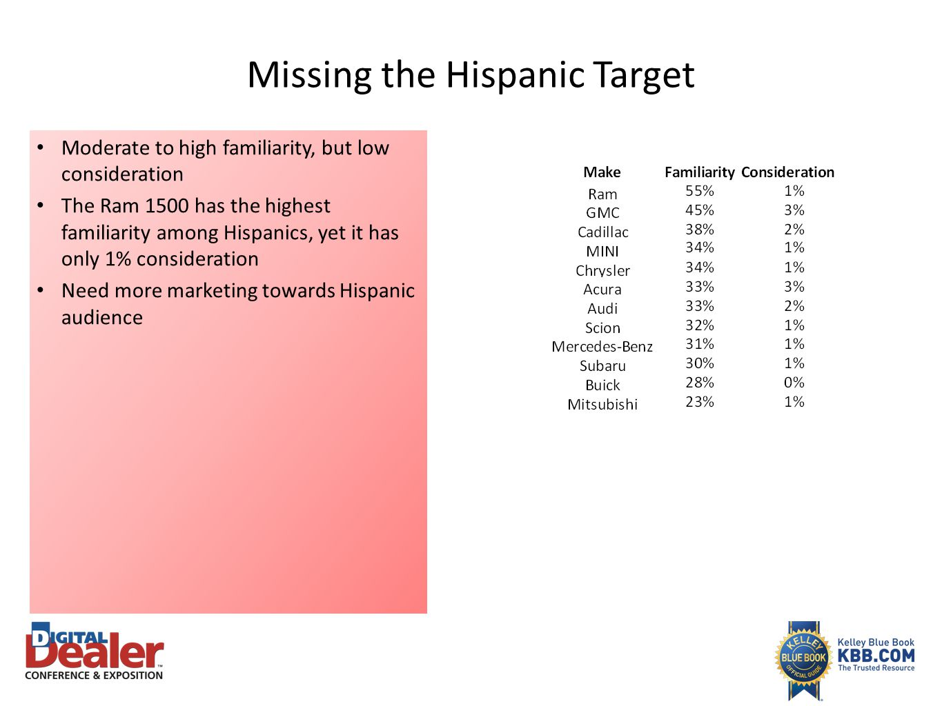 Missing the Hispanic Target
