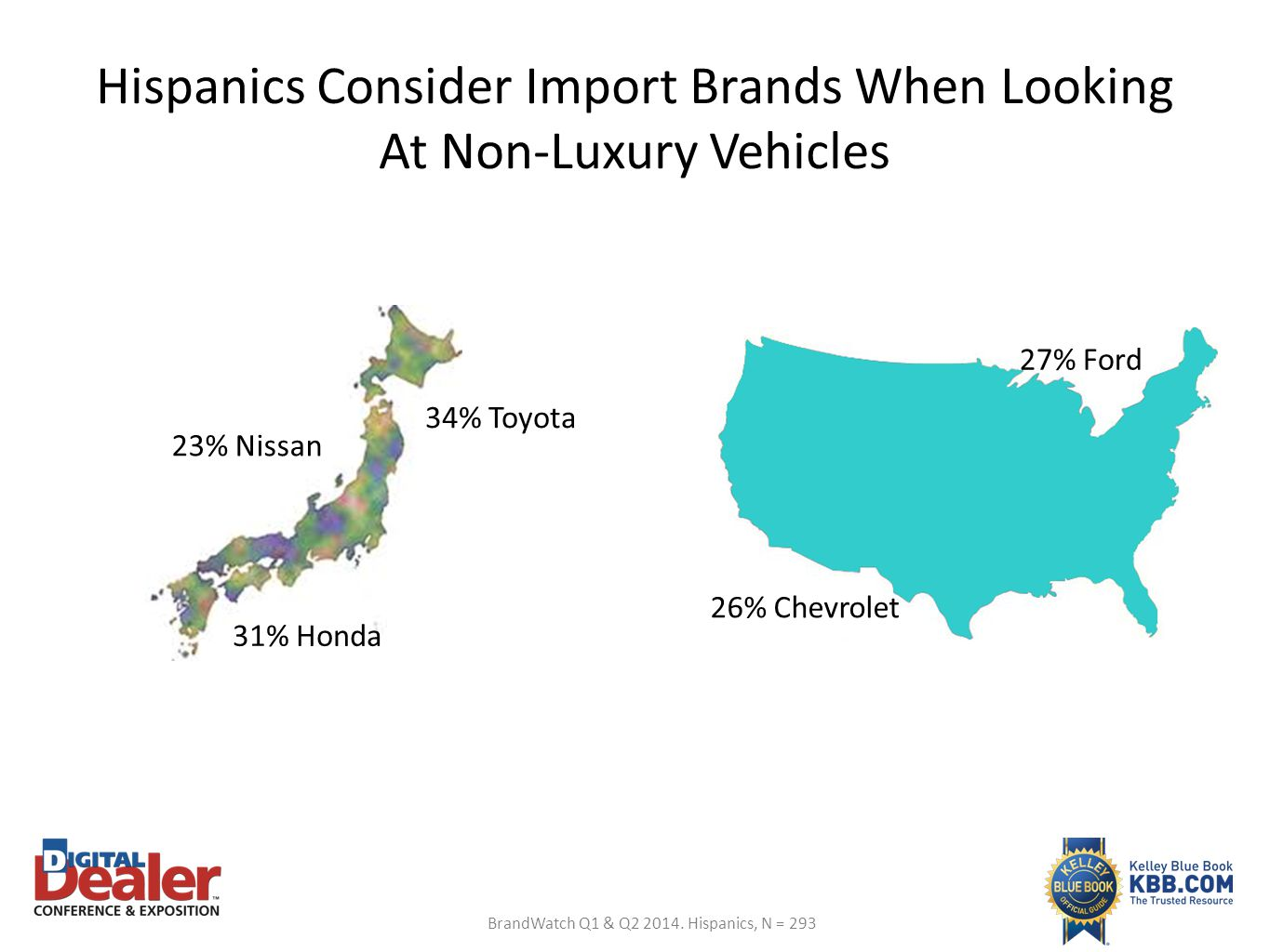 Hispanics Consider Import Brands When Looking At Non-Luxury Vehicles