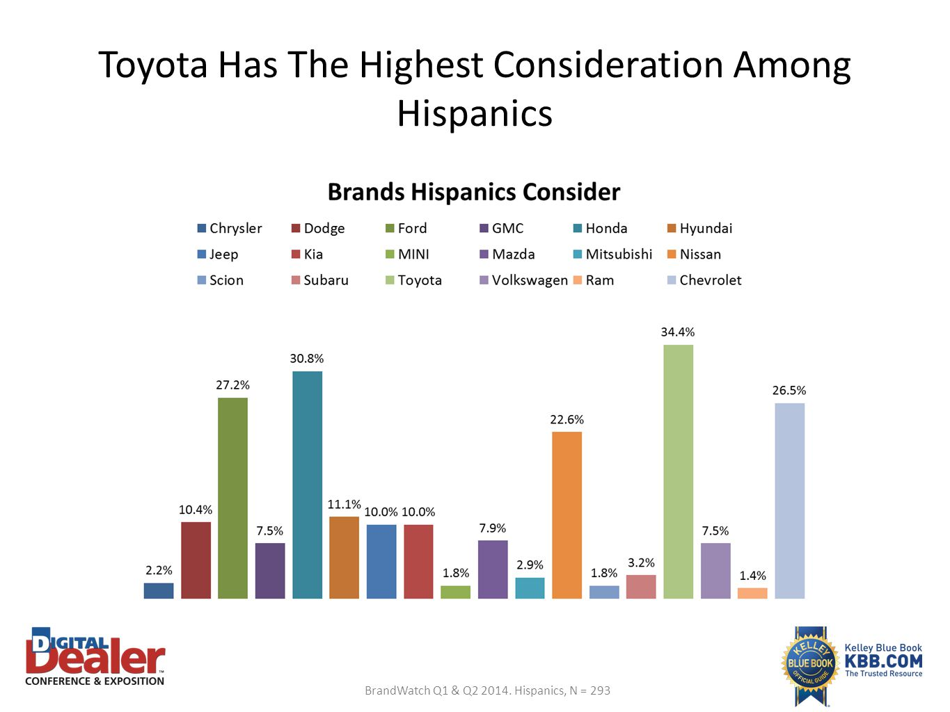 Toyota Has The Highest Consideration Among Hispanics