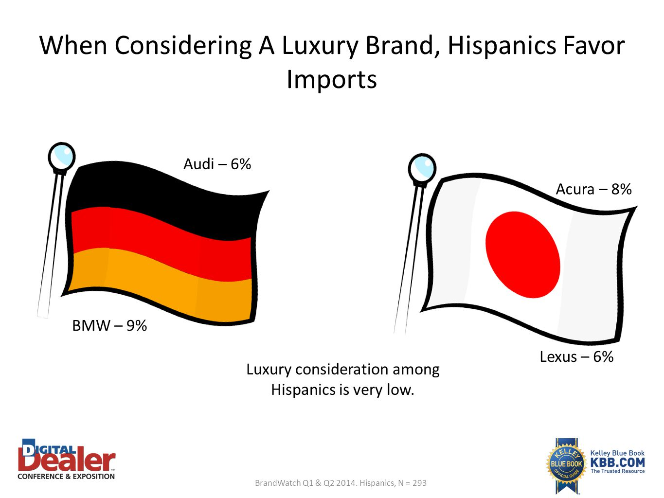When Considering A Luxury Brand, Hispanics Favor Imports