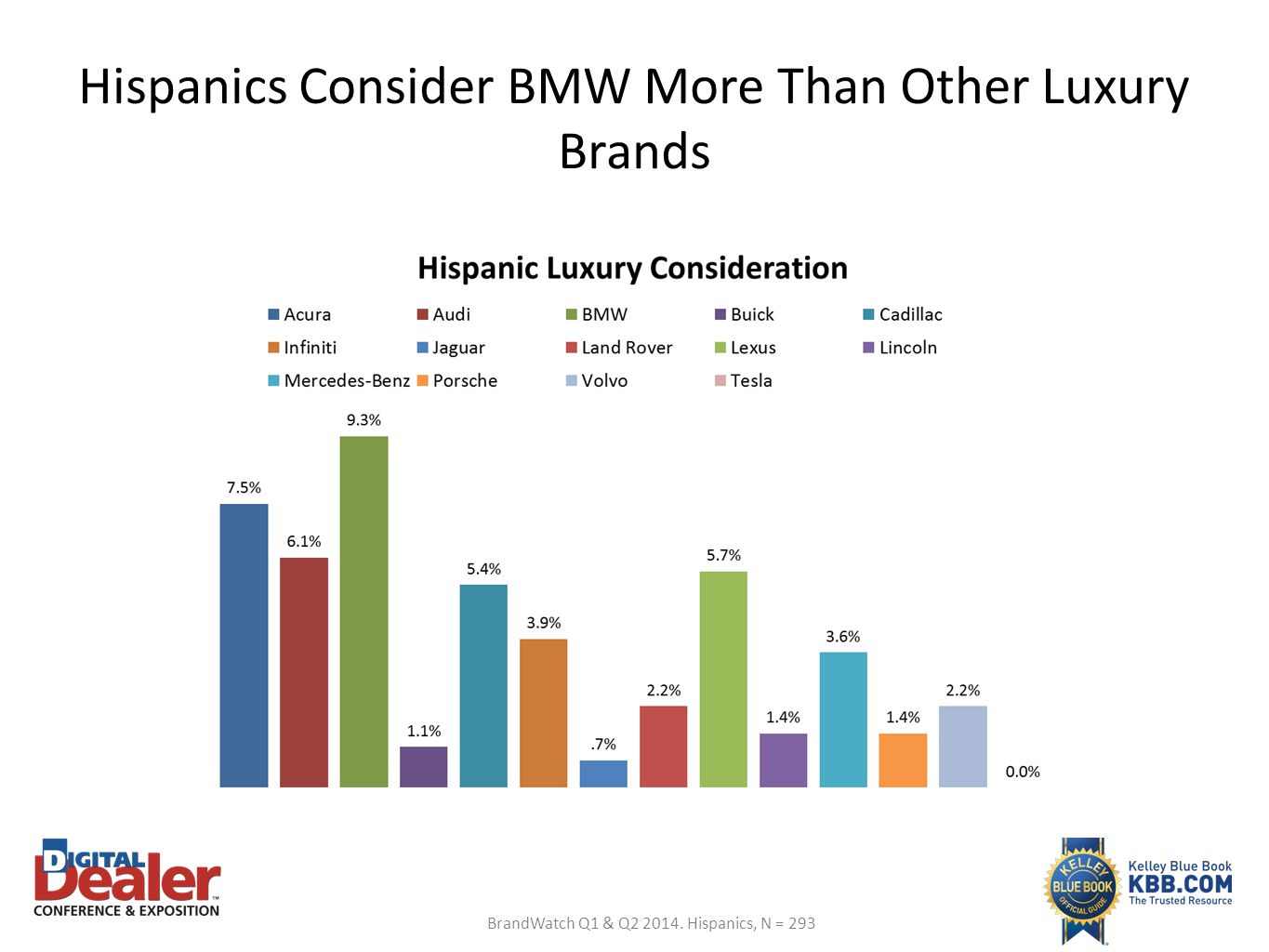 Hispanics Consider BMW More Than Other Luxury Brands