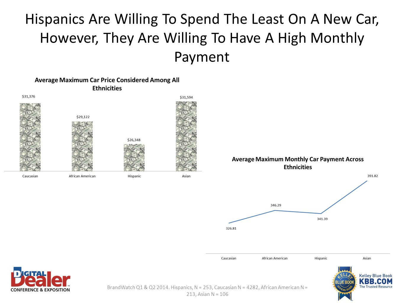 Hispanics Are Willing To Spend The Least On A New Car, However, They Are Willing To Have A High Monthly Payment