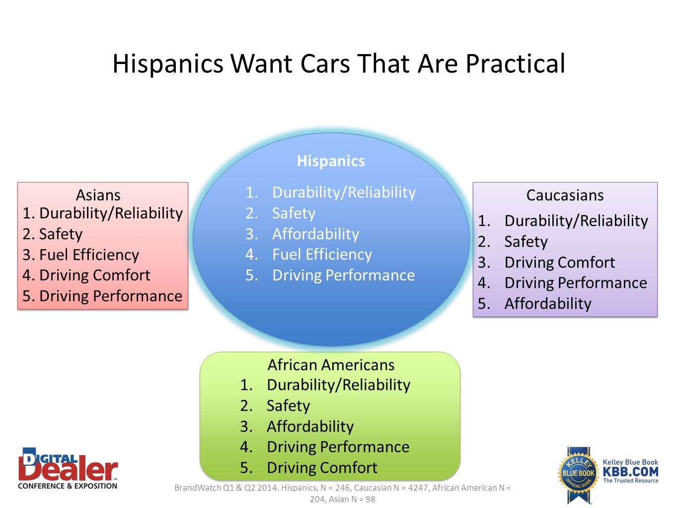 Hispanics Want Cars That Are Practical