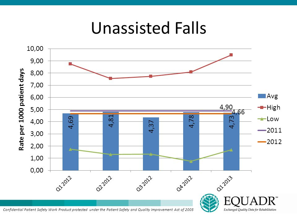 Unassisted Falls Confidential Patient Safety Work Product protected under the Patient Safety and Quality Improvement Act of 2005.