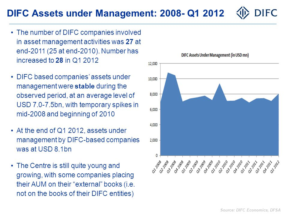 DIFC Assets under Management: 2008- Q1 2012