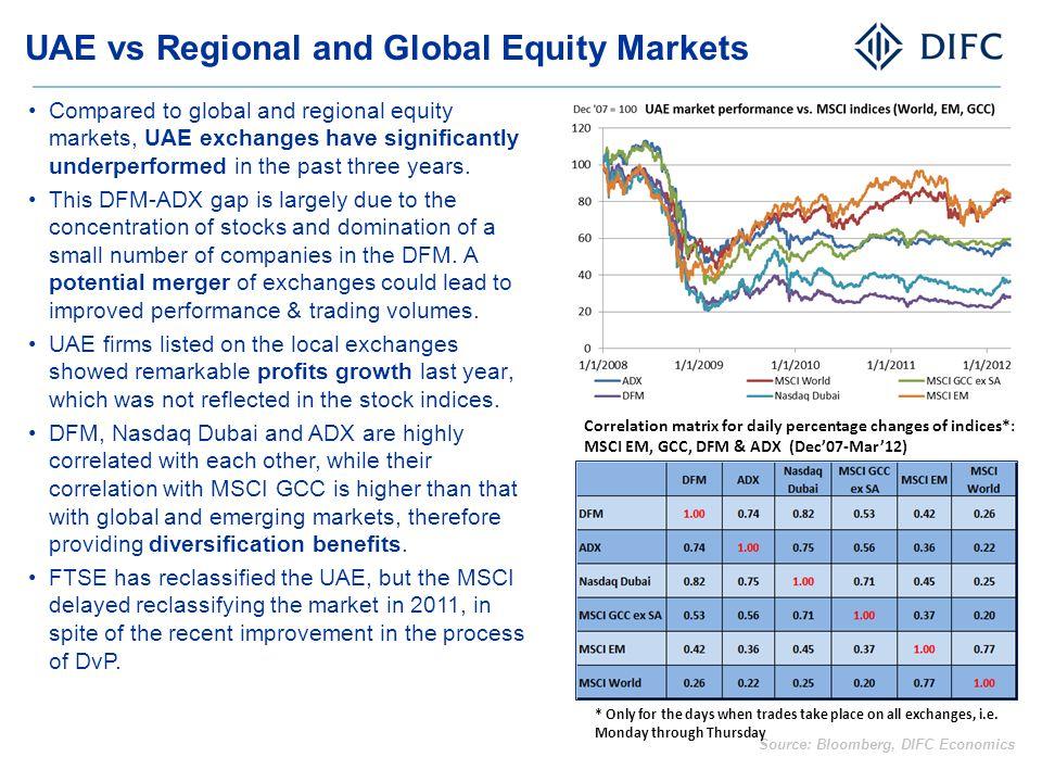 UAE vs Regional and Global Equity Markets