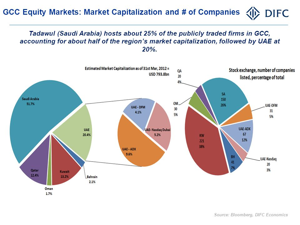 GCC Equity Markets: Market Capitalization and # of Companies