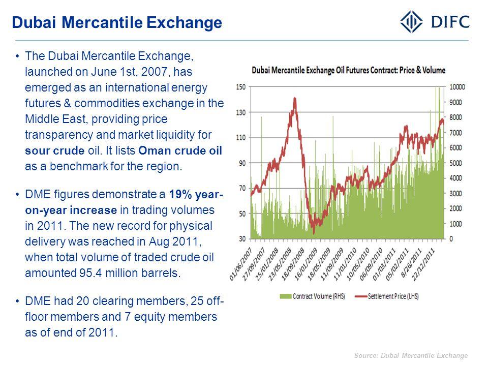 Dubai Mercantile Exchange