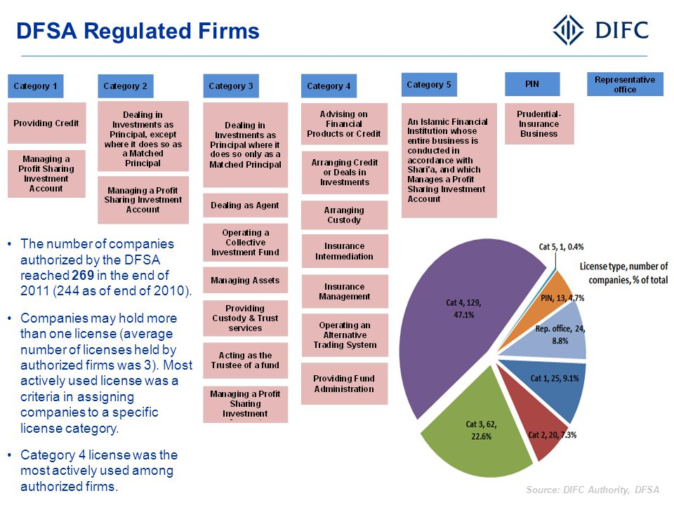 DFSA Regulated Firms The number of companies authorized by the DFSA reached 269 in the end of 2011 (244 as of end of 2010).