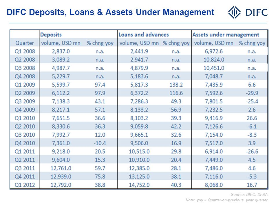 DIFC Deposits, Loans & Assets Under Management