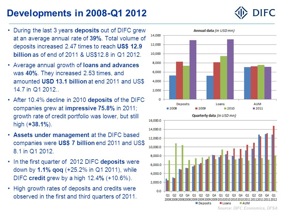 Developments in 2008-Q1 2012
