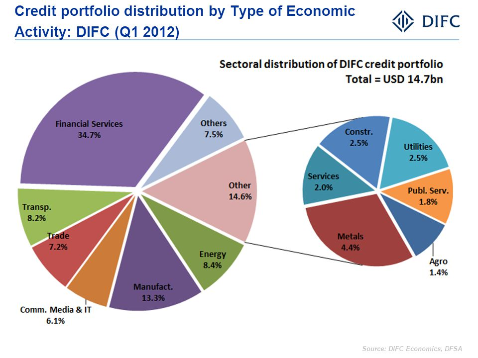Credit portfolio distribution by Type of Economic Activity: DIFC (Q1 2012)