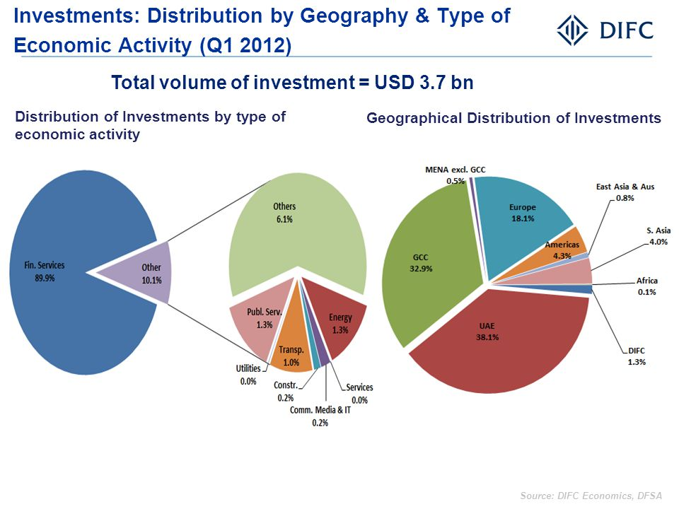 Investments: Distribution by Geography & Type of Economic Activity (Q1 2012)