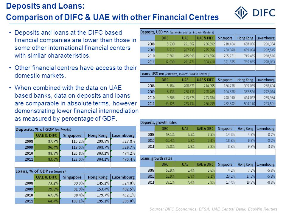 Deposits and Loans: Comparison of DIFC & UAE with other Financial Centres