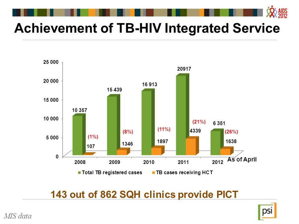 Achievement of TB-HIV Integrated Service