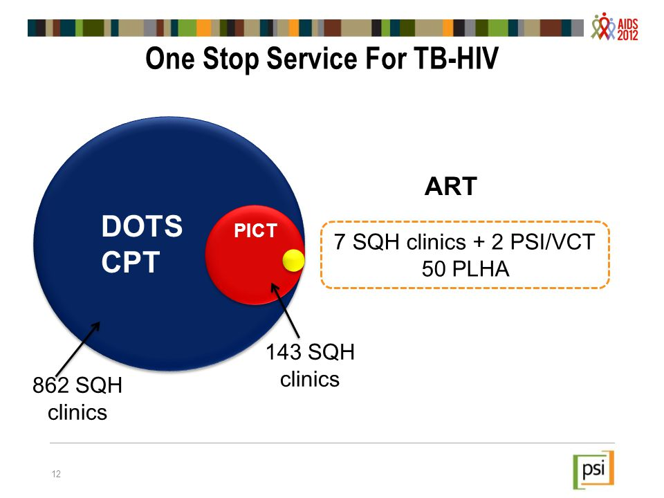 One Stop Service For TB-HIV