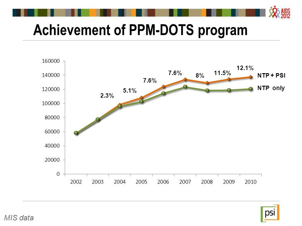 Achievement of PPM-DOTS program