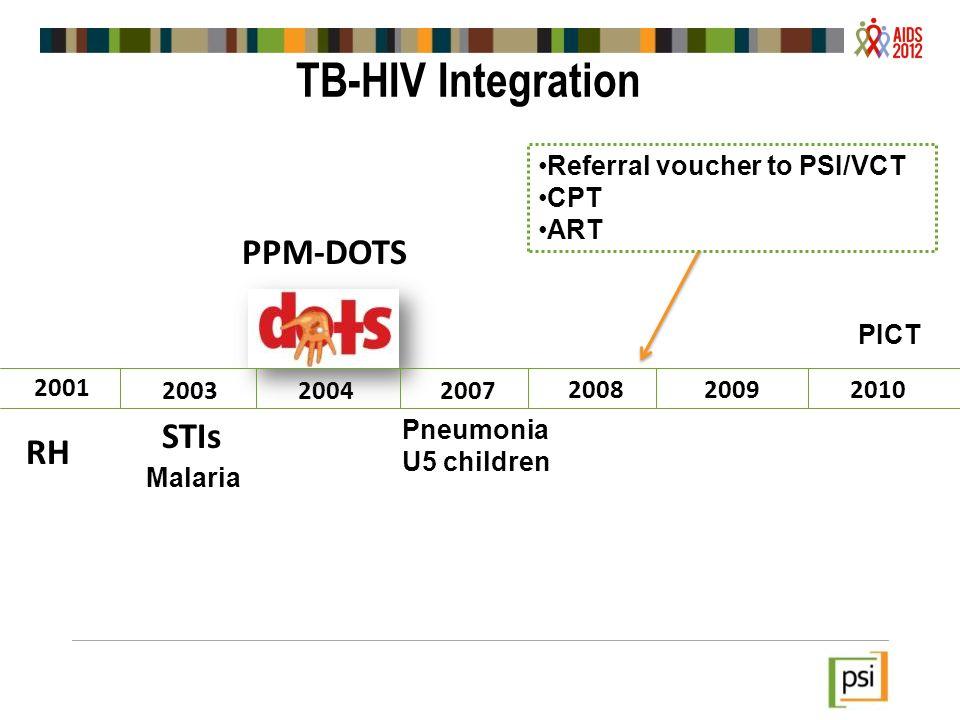 TB-HIV Integration PPM-DOTS STIs RH Referral voucher to PSI/VCT CPT