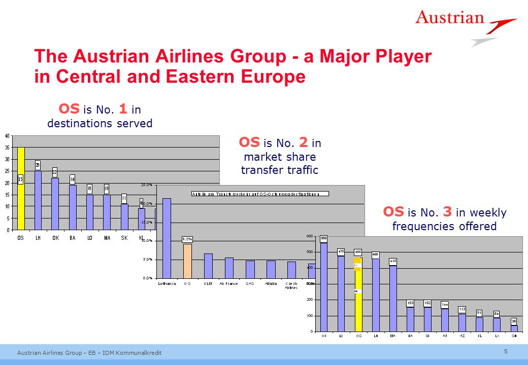 The Austrian Airlines Group - a Major Player in Central and Eastern Europe