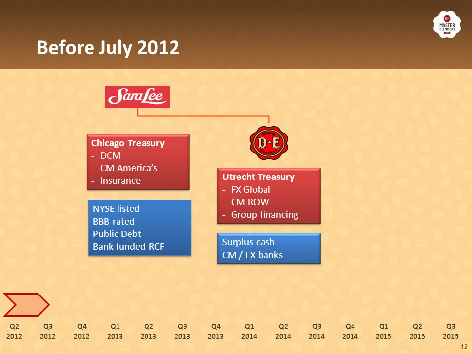 July 2012, spin-off from Sara Lee