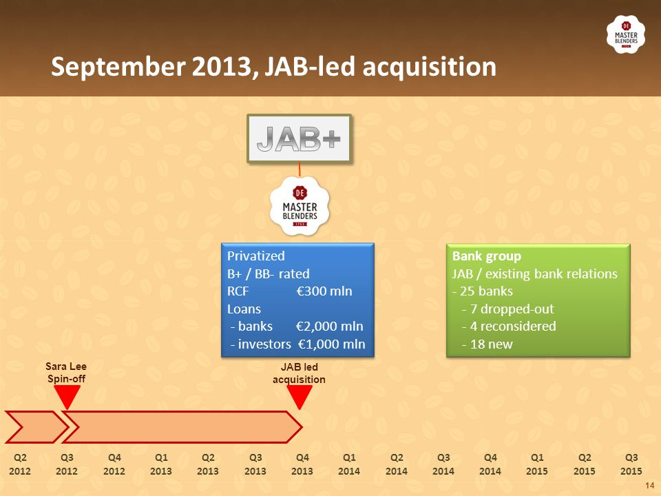 July 2014, refinancing in view of intended partnership with Mondelez per July 2015