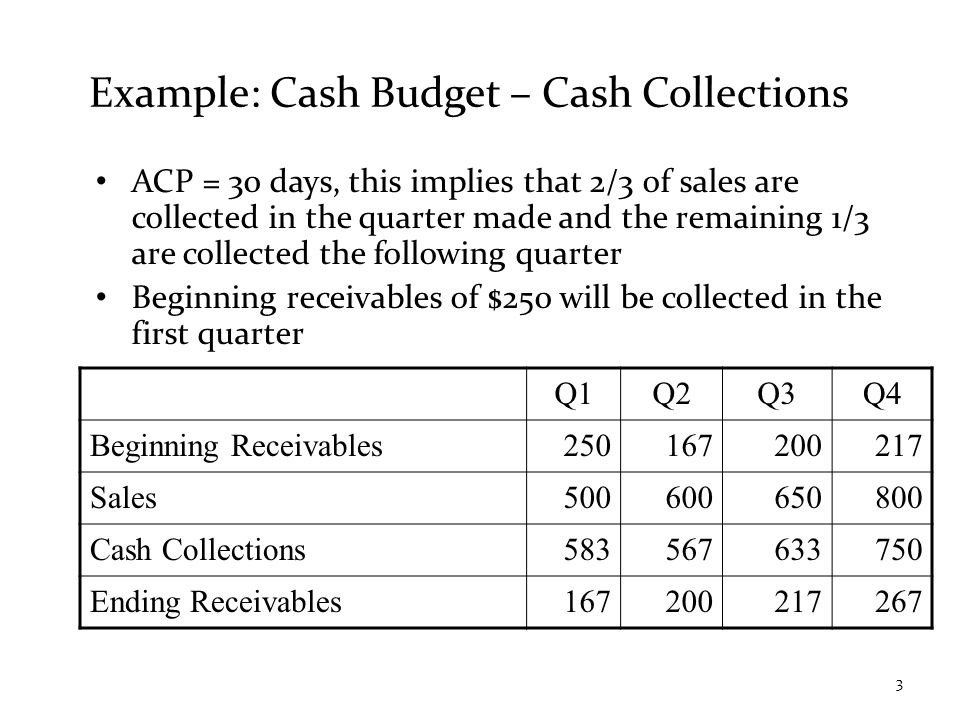 Example: Cash Budget – Cash Collections