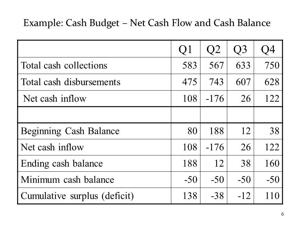 Example: Cash Budget – Net Cash Flow and Cash Balance