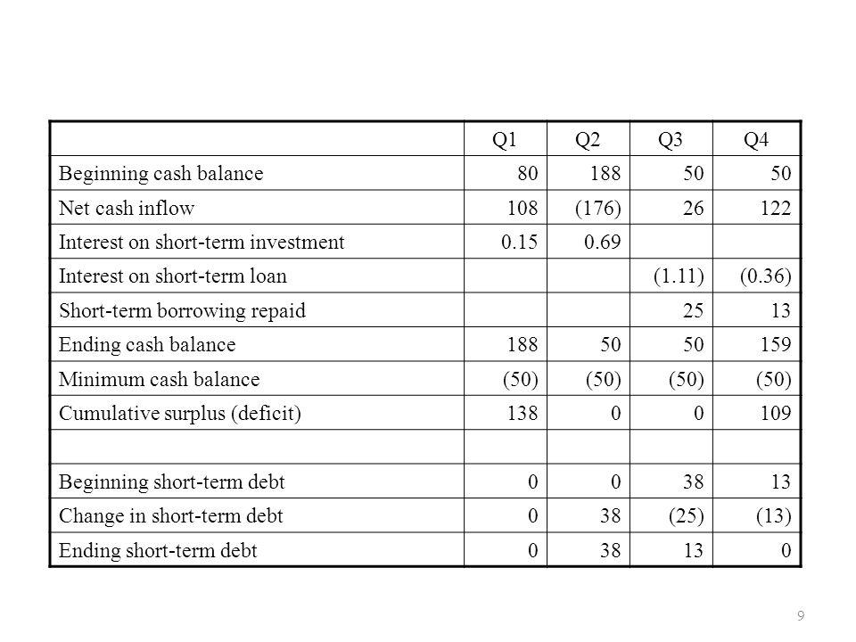 Q1 Q2. Q3. Q4. Beginning cash balance. 80. 188. 50. Net cash inflow. 108. (176) 26. 122.