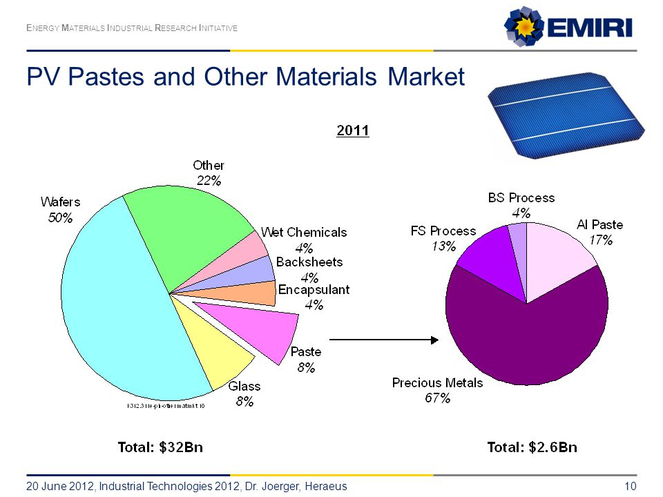 PV Pastes and Other Materials Market