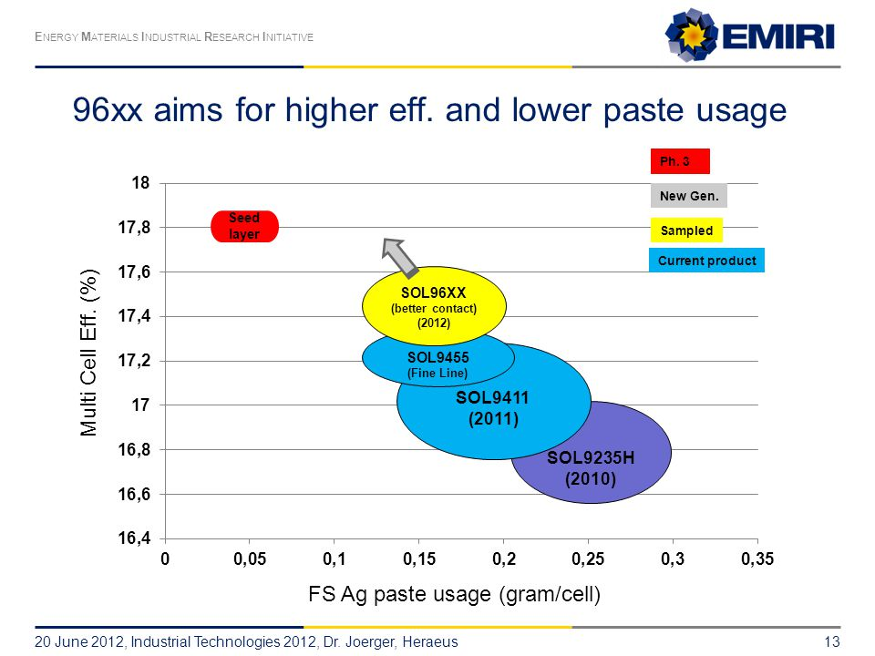 96xx aims for higher eff. and lower paste usage