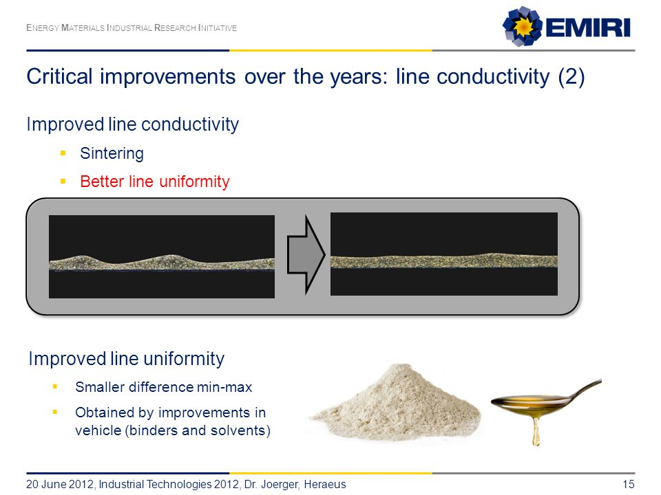 Critical improvements over the years: line conductivity (2)