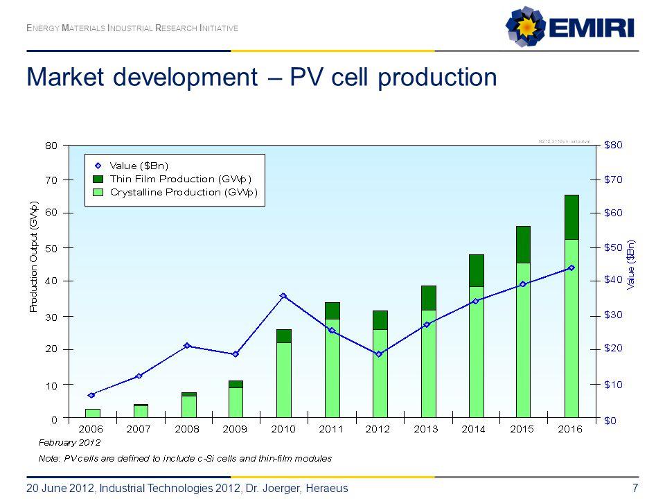 Market development – PV cell production