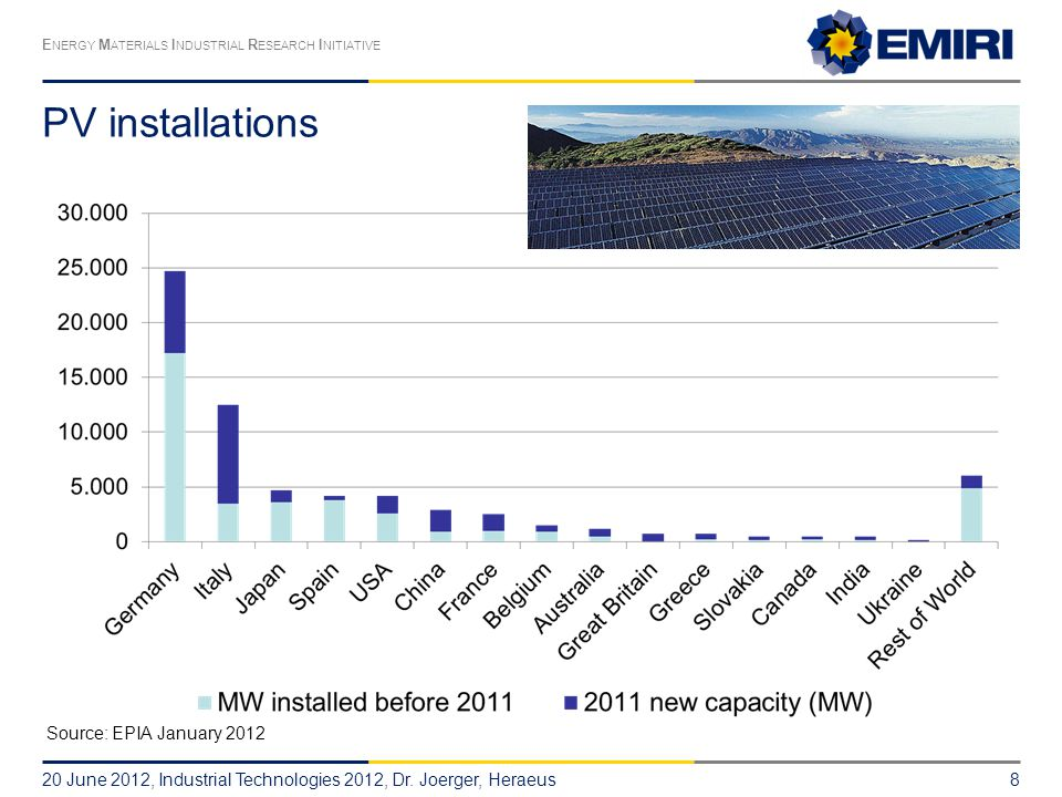 PV installations Source: EPIA January 2012