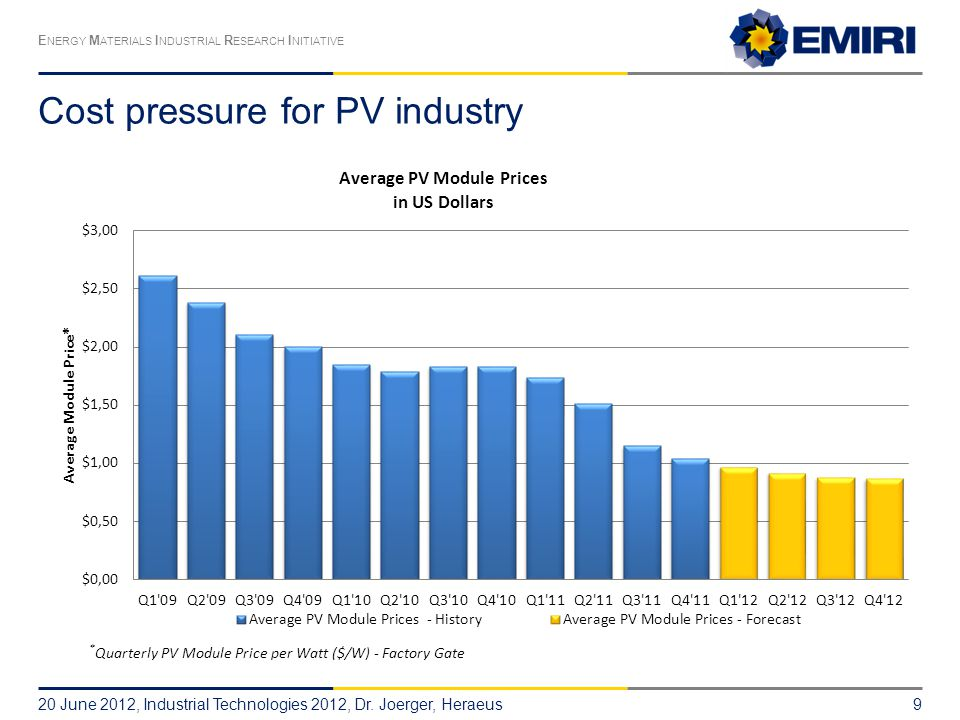 Cost pressure for PV industry