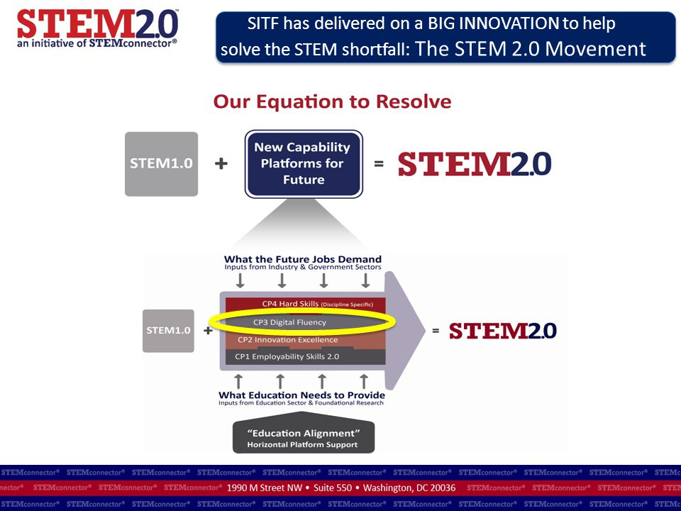 SITF has delivered on a BIG INNOVATION to help solve the STEM shortfall: The STEM 2.0 Movement