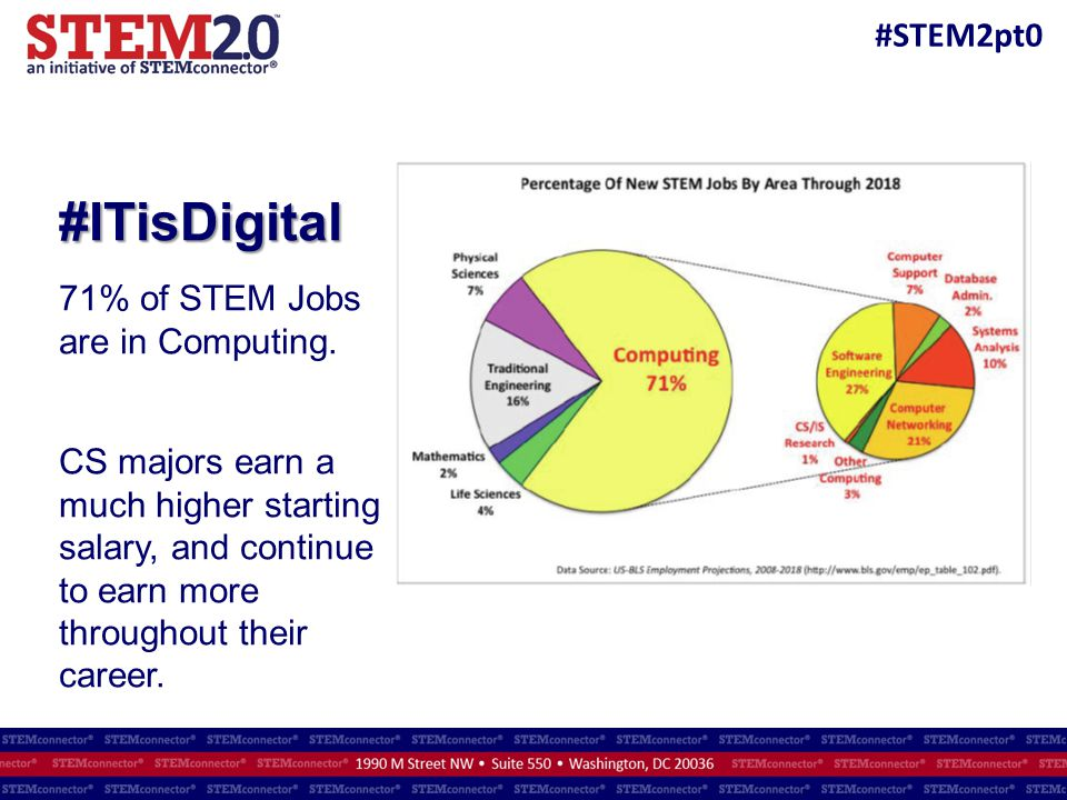 #ITisDigital 71% of STEM Jobs are in Computing.