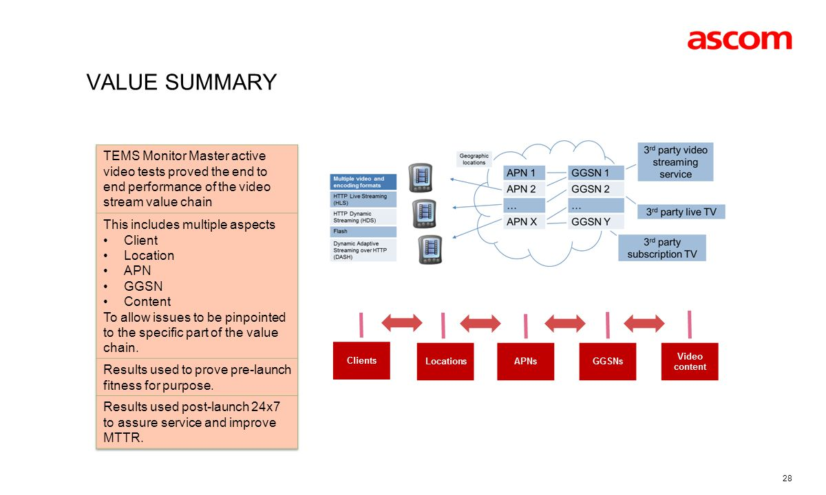 Value summary TEMS Monitor Master active video tests proved the end to end performance of the video stream value chain.