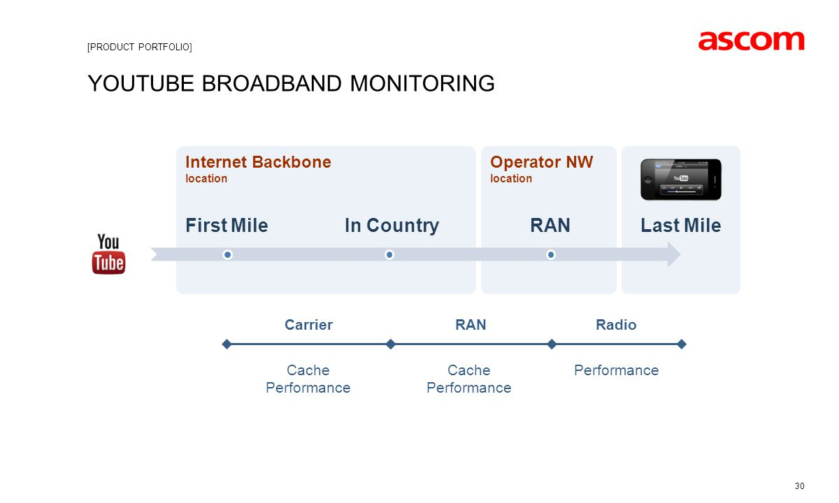 Youtube broadband monitoring