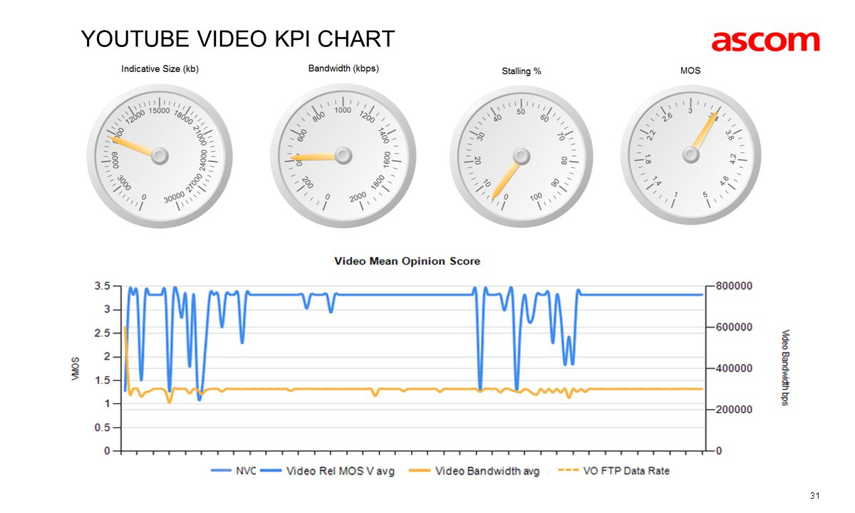 Youtube video kpi chart